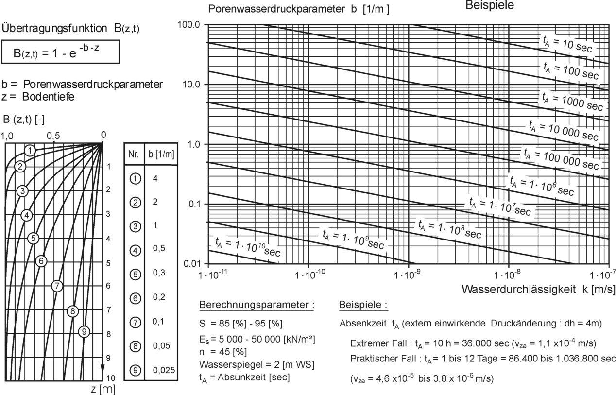 DiagrammPorenwasserdruckparameter_b