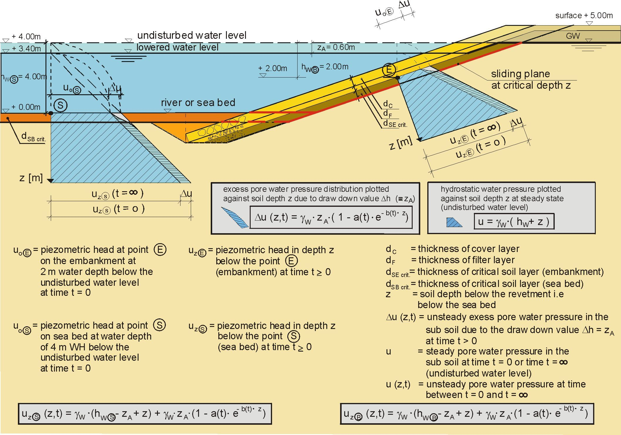 Scheme of the hydraulic loading influence on bed and embankment stability in navigational canals
