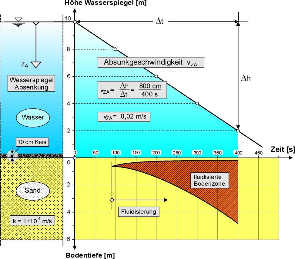 FluidisierungmitSchutzschicht