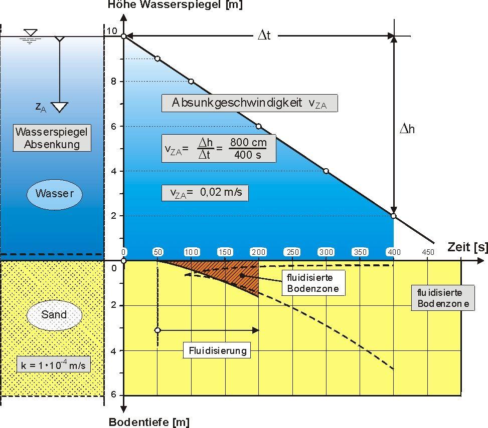 FluidisierungohneSchutzschicht